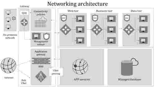 AtennodedNetworkingarchitecture