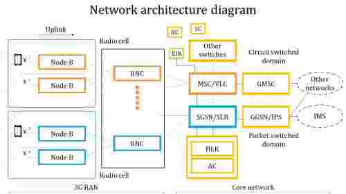 Network architecture diagram