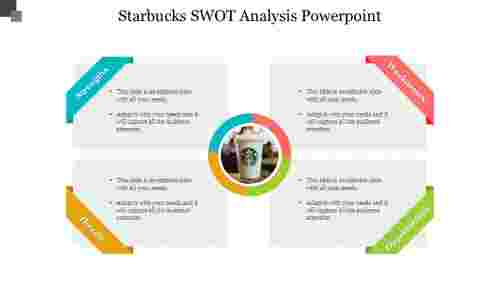 Starbucks SWOT analysis PowerPoint-Rounded rectangle model