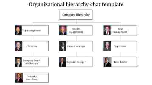 Company organization hierarchy chart template