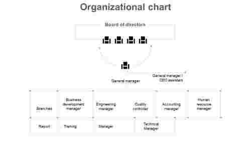 organizational chart editable for board meeting