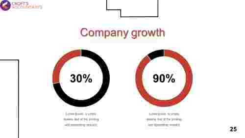 Analyse company growth PPT
