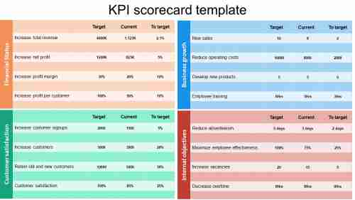 kpiscorecardtemplateforcompanybusiness