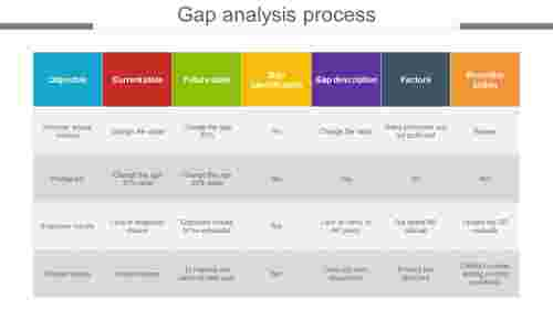 gap analysis process design