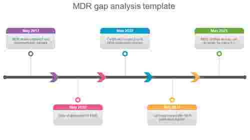 mdr gap analysis template