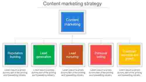 content marketing strategy design