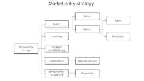 marketentrystrategyhierarchymodel