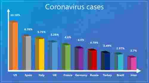 CoronavirusPowerPointtemplateoverallcasedetails