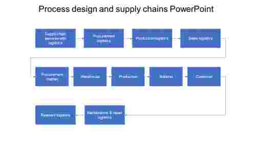 Information%20about%20process%20design%20and%20supply%20chains%20powerpoint%20