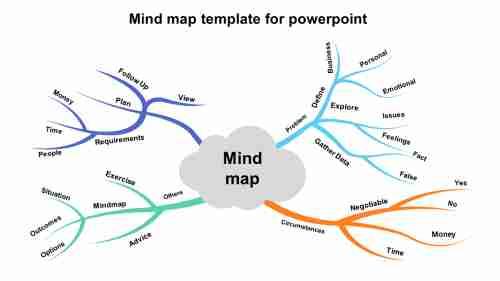 Brainshapemindmaptemplateforpowerpoint
