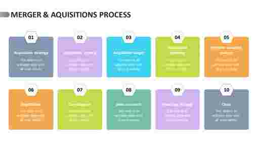 merger & aquisitions process