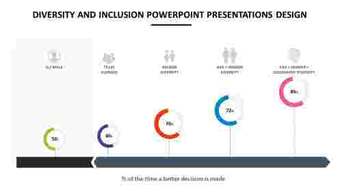 diversity and inclusion powerpoint presentations design