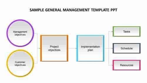 sample%20General%20management%20template%20ppt%20model