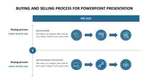 Buying and Selling Process for powerpoint presentation