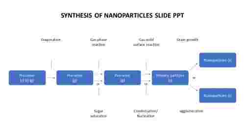 Simple%20synthesis%20of%20nanoparticles%20slide%20ppt%20