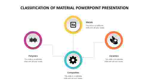 Creative%20Classification%20Of%20Material%20PowerPoint%20Presentation