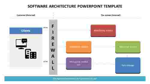 Software architecture PowerPoint template