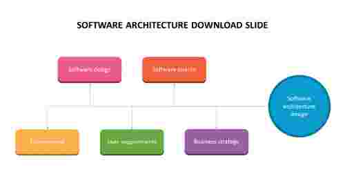 Software architecture download slide