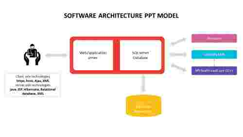 Software architecture ppt model