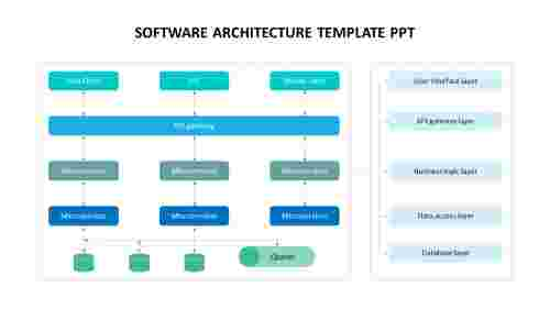 Software architecture template PPT