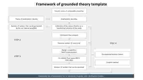 Framework%20of%20grounded%20theory%20Template%20Slide