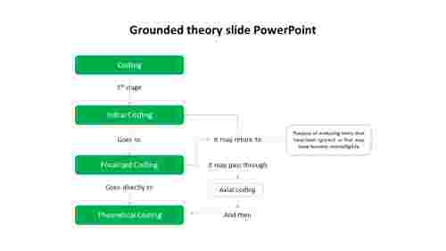 Example%20of%20grounded%20theory%20slide%20PowerPoint%20