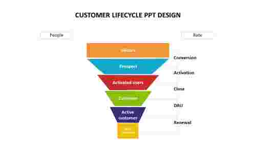 Multicolor%20Customer%20Lifecycle%20PPT%20Design-Funnel%20Model