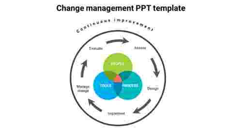 Process%20of%20change%20management%20PPT%20template