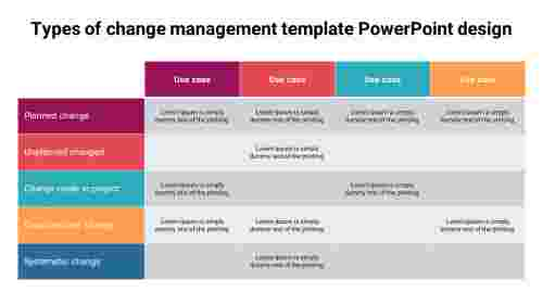 Types%20of%20change%20management%20template%20PowerPoint%20design%20slide