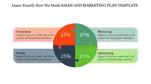 A four noded sales and marketing plan template
