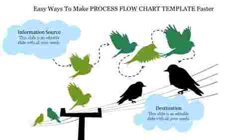 How Process Flow Chart Template Is Going To Change Your Business Strategies.