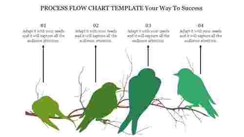 You Cannot Learn Process Flow Chart Template Well.