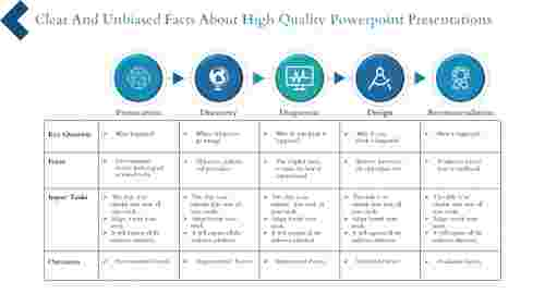 Techniques To Improve High Quality Powerpoint Presentations