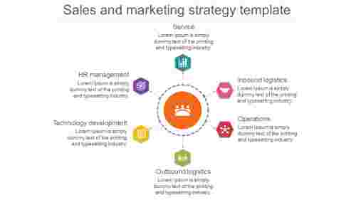 Continous Sales And Marketing Strategy Template Process