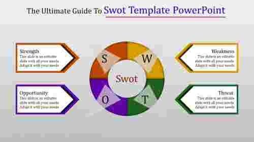 procedural SWOT template powerpoint