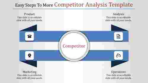 A four noded competitor analysis template