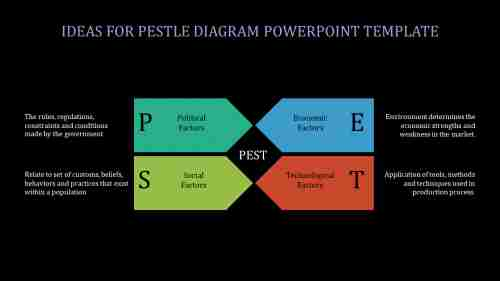 A four noded Pestle diagram powerpoint template