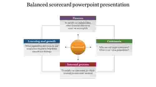 Balanced%20scorecard%20PowerPoint%20presentation%20Template%20With%20Four%20Nodes