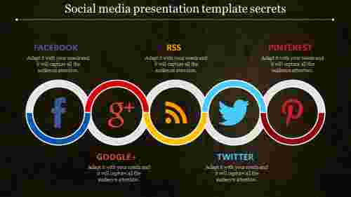 Social media presentation template-Serpentine model