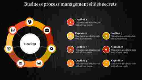 business process management slides - wheel model