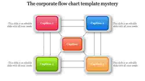 A five noded corporate flow chart template