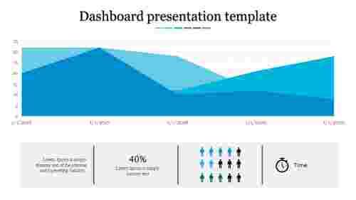 A three noded dashboard presentation template