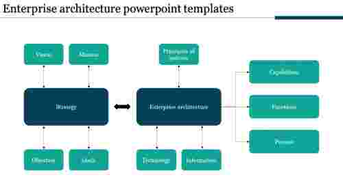 A twelve noded Enterprise architecture powerpoint templates