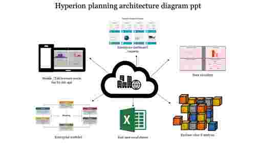 A Six Noded Hyperion Planning Architecture Diagram PPT
