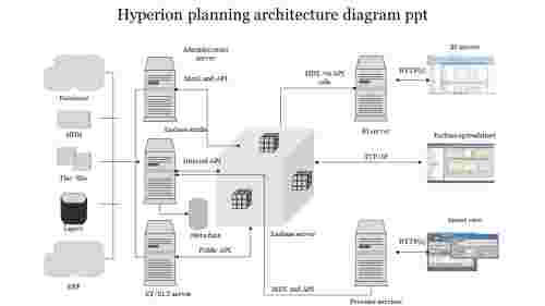 Hyperion planning architecture diagram ppt
