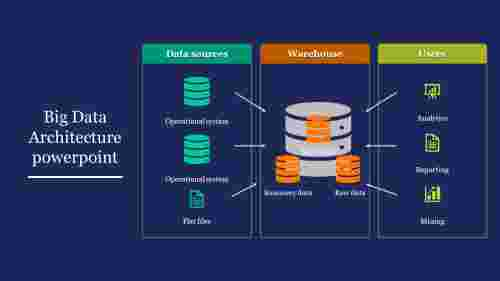 Big Data Architecture powerpoint