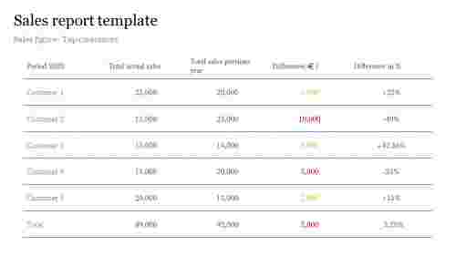 sales report template - Table model