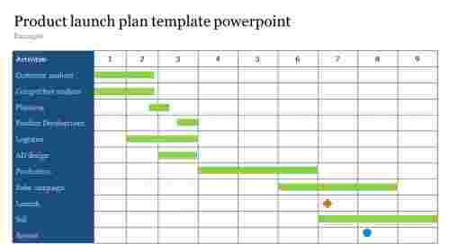 Product launch plan template powerpoint with gantte chart model