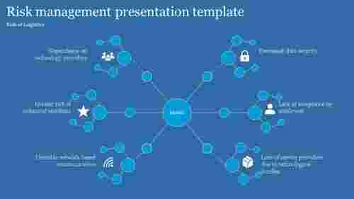 Logistics risk management presentation template