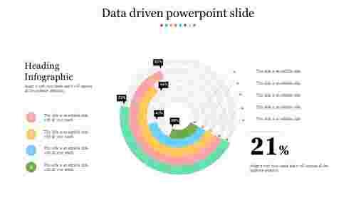 Data driven powerpoint slide with doughnut model